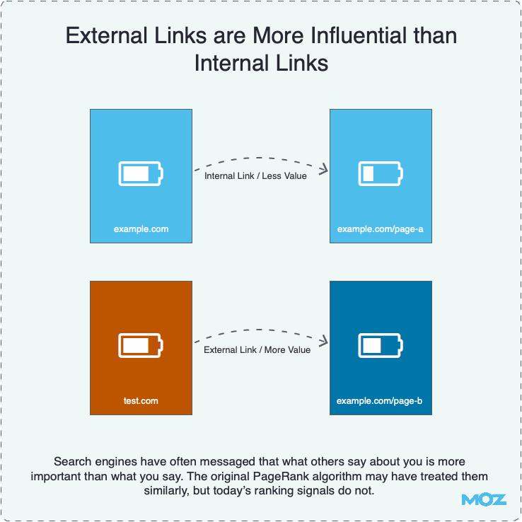 External Links