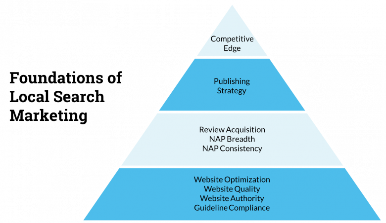 Foundations of local search marketing pyramid