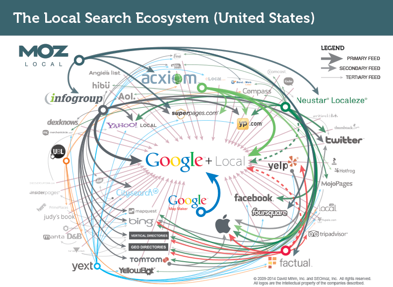 U S  Local Search Ecosystem | Local SEO - Moz