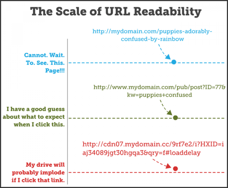 Scale of URL Readability
