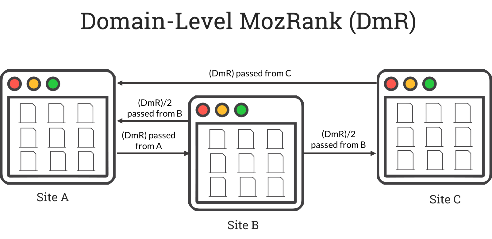 Domain-level MozRank