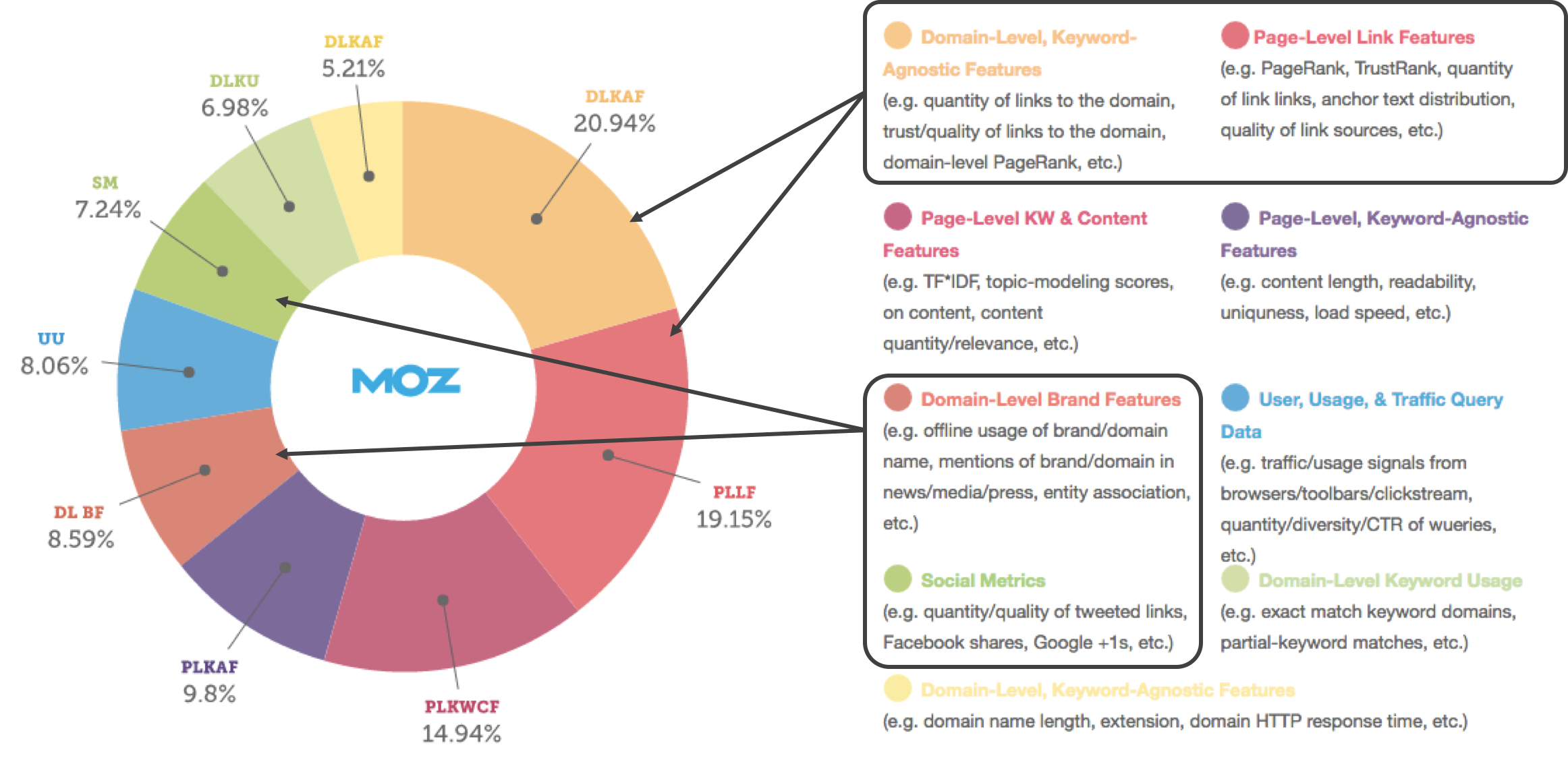 the importance of SEO interpreted by MOZ