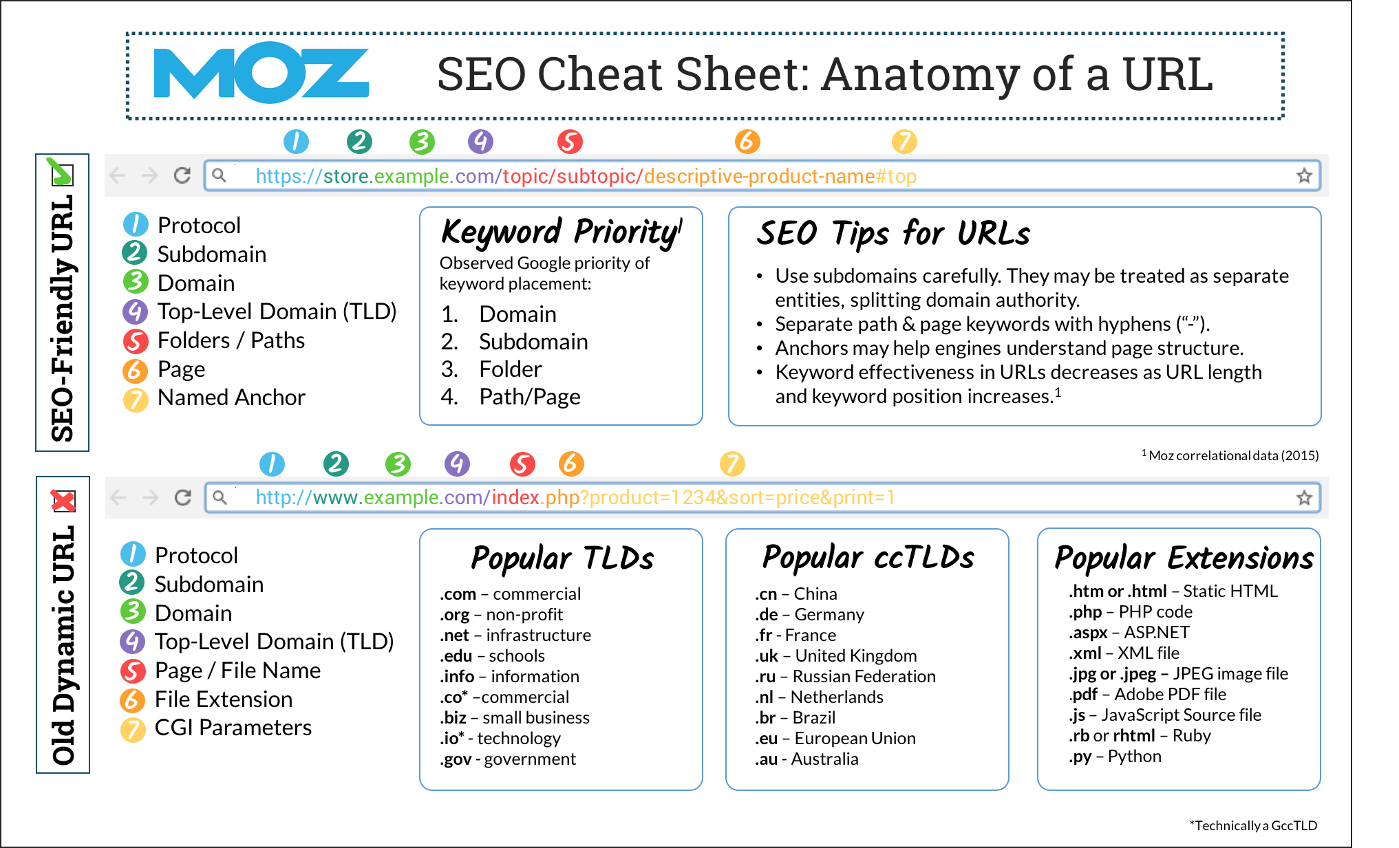 Anatomy of a URL Cheat Sheet