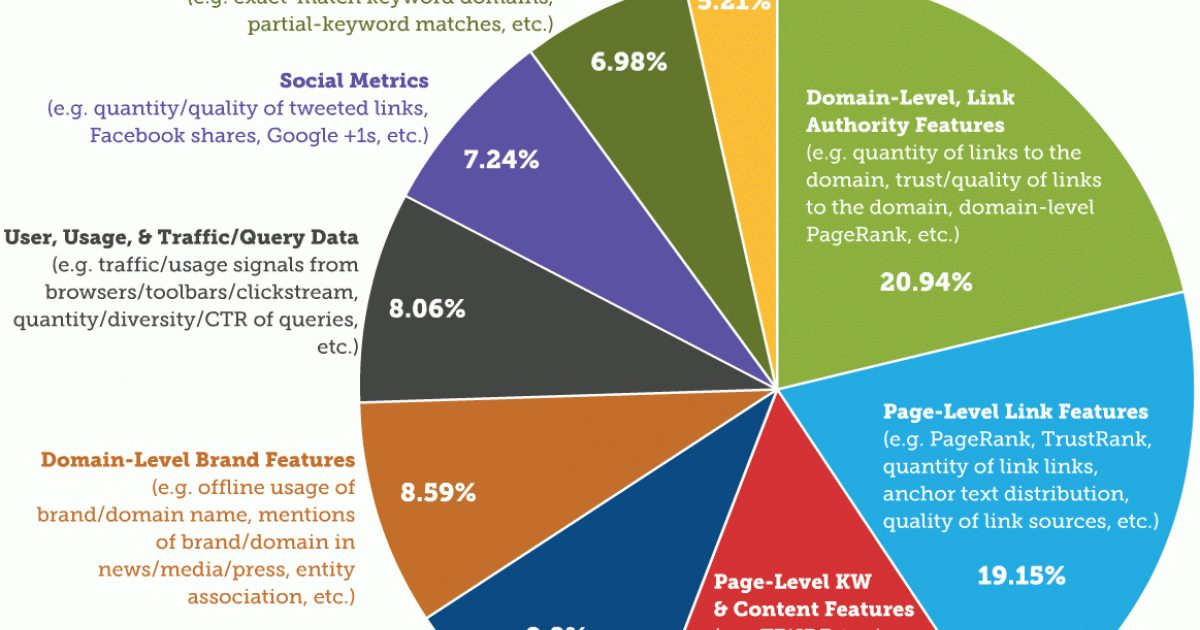What Is Seo Search Engine Optimization 2020 Moz