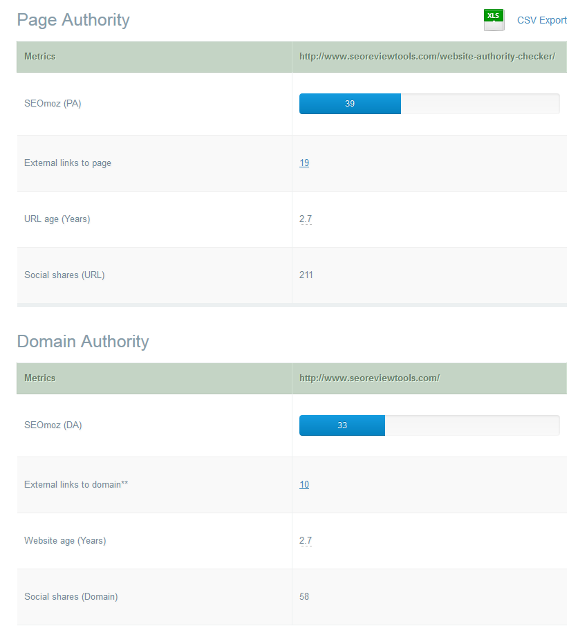 Website Authority Checker